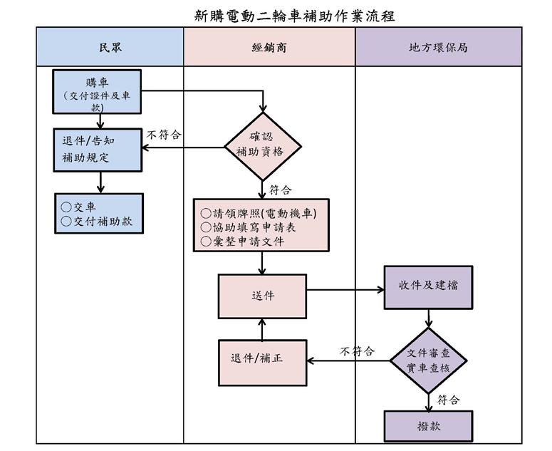 補助作業流程